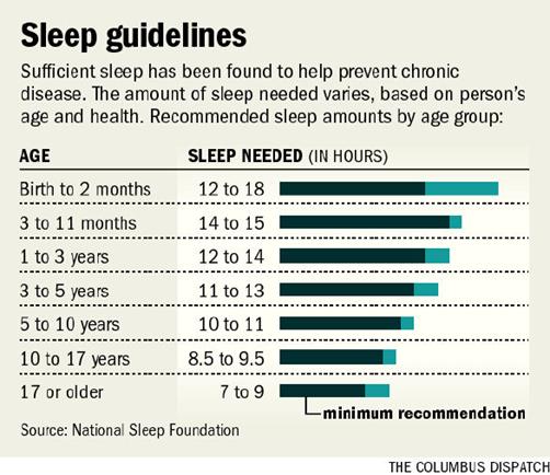 Average Sleep For Adults 76