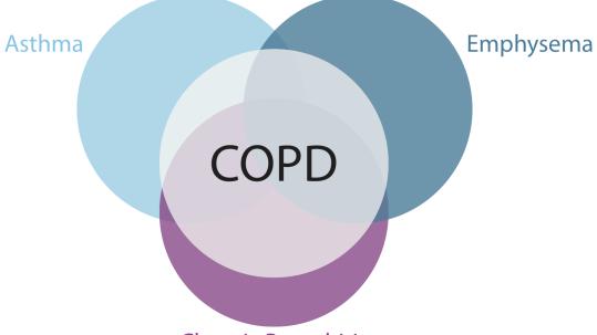 COPD-Triad