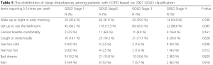 EM_ Sleep disturbance and COPD